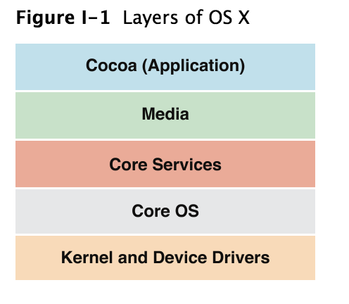 OS X  Layer  - Home
